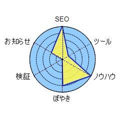 SIRIUSのレーダーチャート作成機能でサイトコンテンツの差別化と明確化を