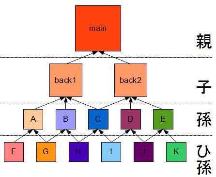 リンク構造