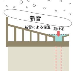 雪を溶かす