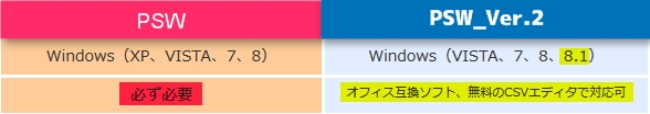 PSW2 EXCEL 必要ない