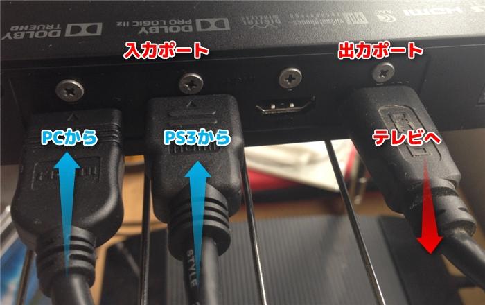MDR-HW700DSの接続説明