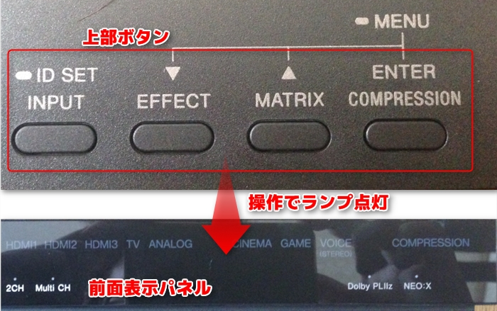 MDR-HW700DSの上部ボタンと前面パネル