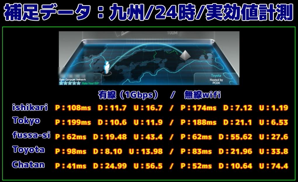 通信速度 NTT光OCN 実効値