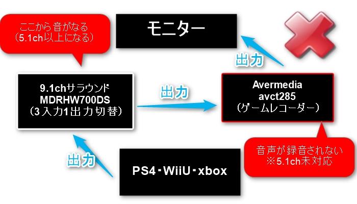 PS4→HDMI切替機→ゲームレコーダー→モニター×