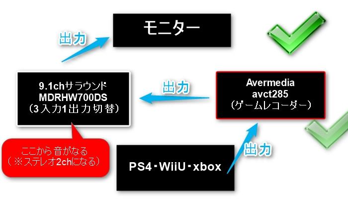 PS4→ゲームレコーダー→切替機→モニター○