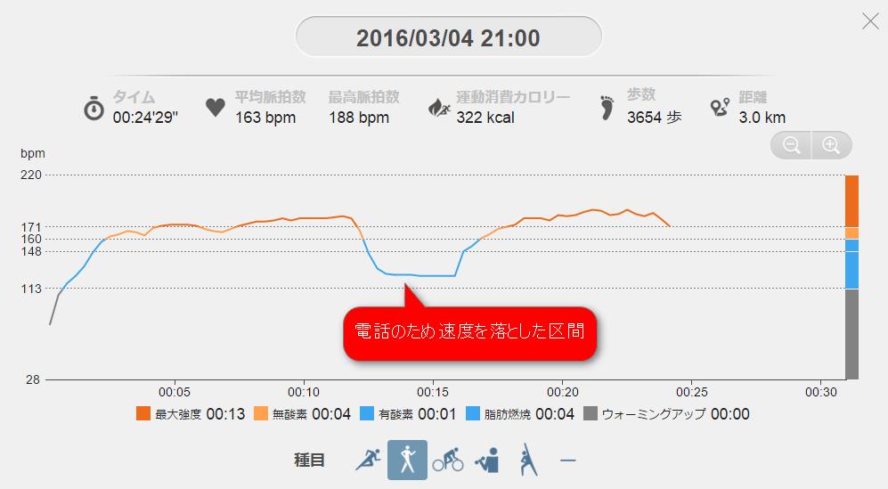 PULSENSEのPS-600CをPULSENSE VIEWにデータをアップロードしてみた結果