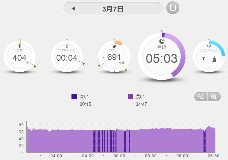 PULSENSEのPS-600Cでノンレム睡眠を測ってみたら、わずか15分。誰だ睡眠周期は90分で変わるとか言ったやつ