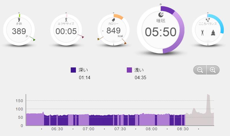 PULSENSEのPS-600Cで睡眠時間をチェックしてみた