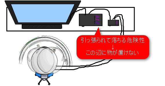 PSVRのプロセッサーユニット配置考察 その1