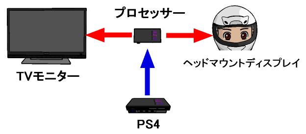 PSVRのプロセッサーユニットの接続例