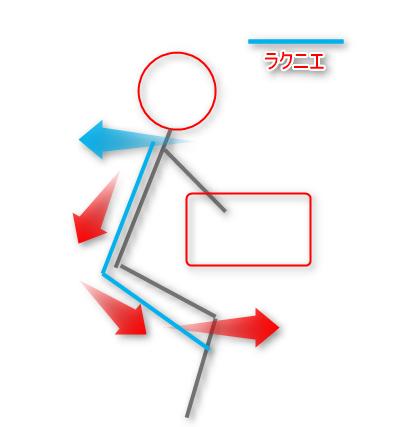 ラクニエの力のイメージ図