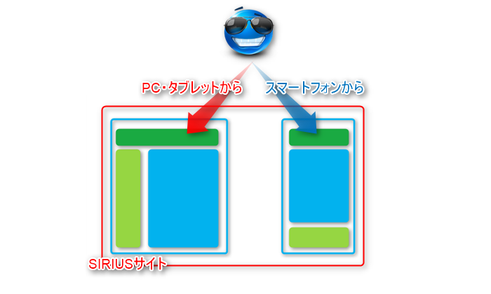 シリウスはユーザーエージェントで判断しアクセス先を振り分けしている