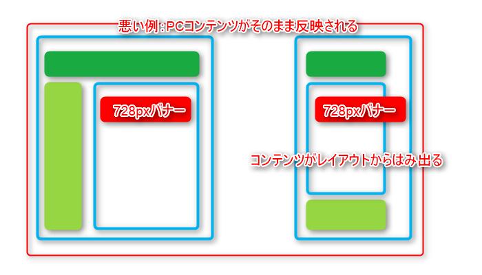 PCコンテンツがスマートフォンレイアウトではみ出る例