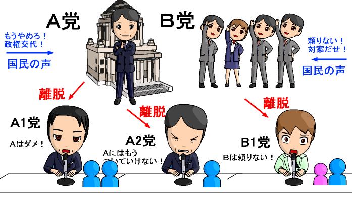選挙の仕組み