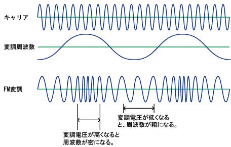 波長の違い