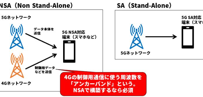 登別 5G