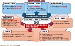 5G/6G