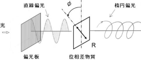 電磁波向き