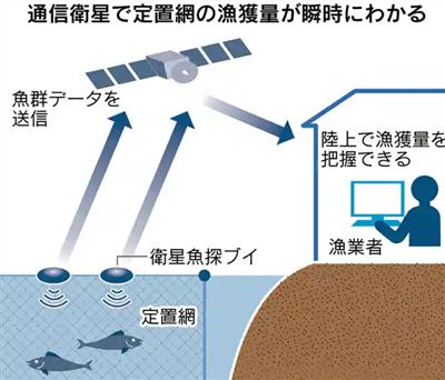 スマート漁業