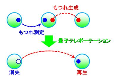 量子テレポーテーション