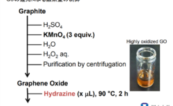 酸化グラフェン