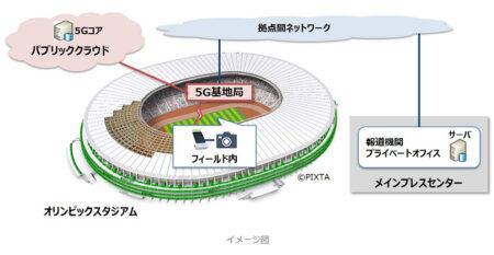 オリンピック会場 5G